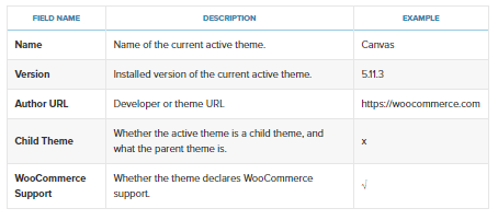 Woocommerce-rapportage-thema